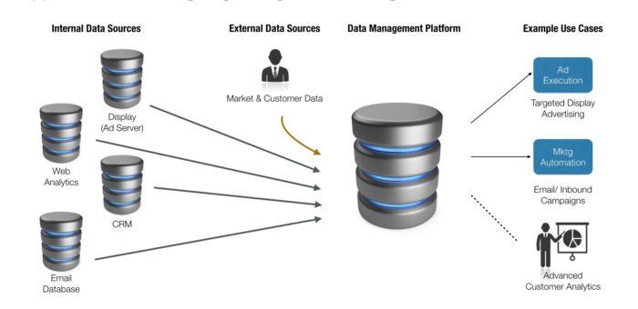 客户数据平台评估指南 (内部处理问题评估)