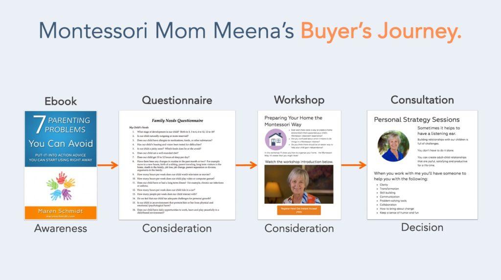 meenas-buyers-journey