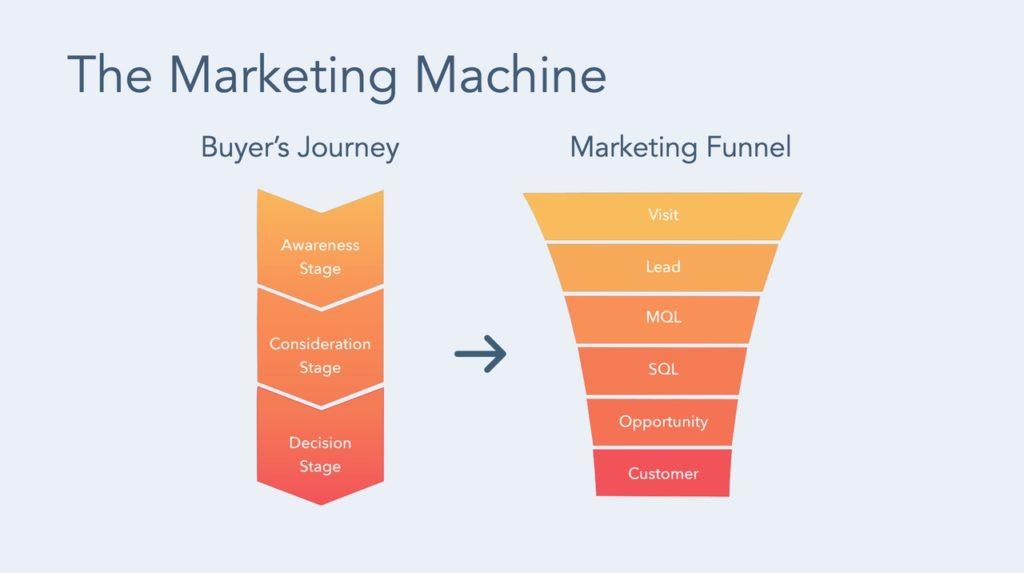 the-marketing-machine